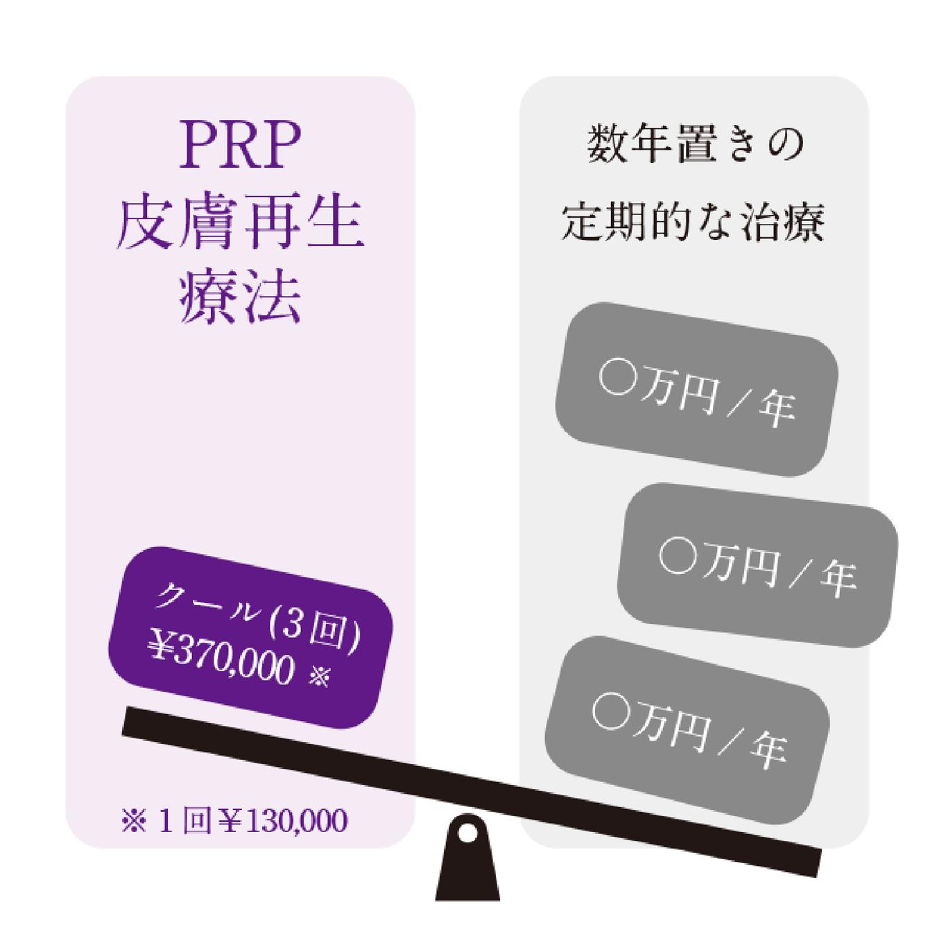 PRP皮膚再生療法_コスト図