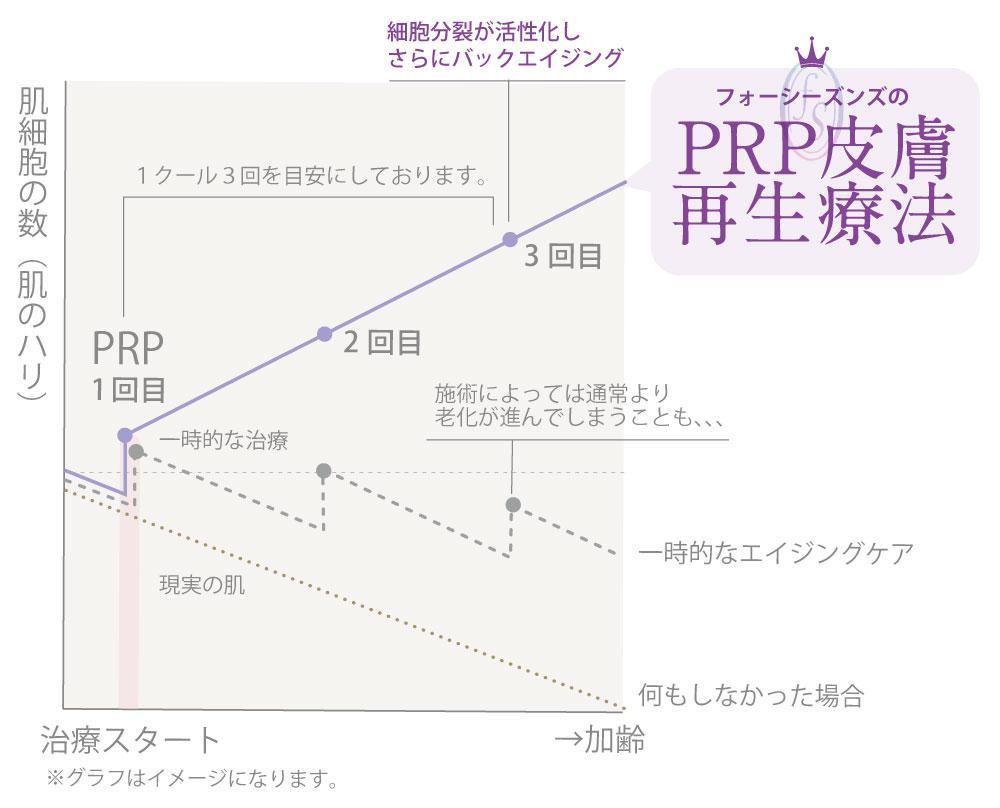 PRP皮膚再生療法_説明グラフ
