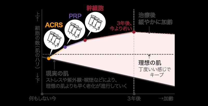 ピラミッド施術グラフ